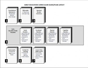 Early Education Curriculum Guide 300x233 - Transitional Kindergarten Curriculum
